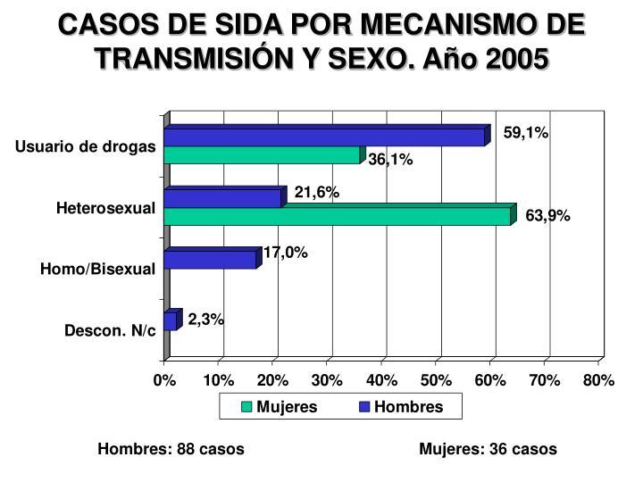 CASOS DE SIDA POR MECANISMO DE TRANSMISIÓN Y SEXO. Año 2005