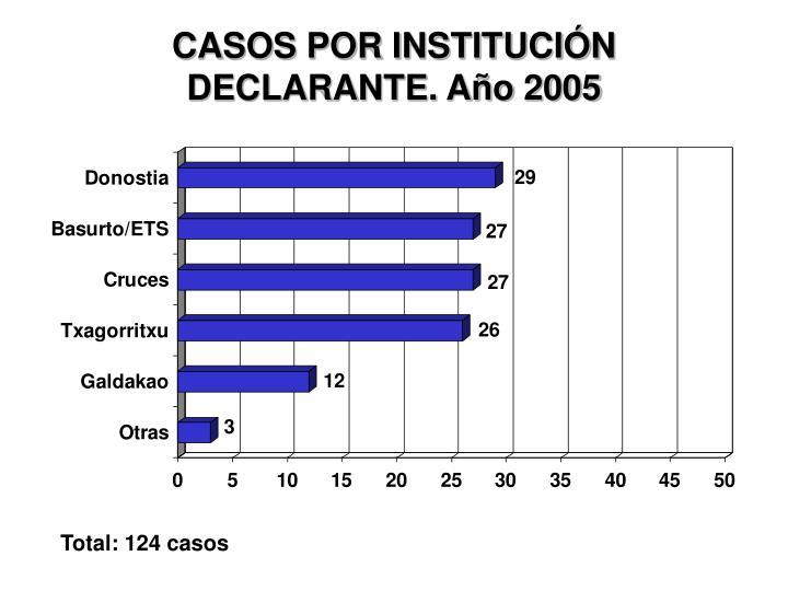 CASOS POR INSTITUCIÓN DECLARANTE. Año 2005