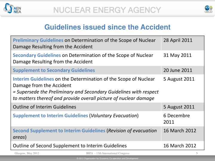 Guidelines issued since the Accident
