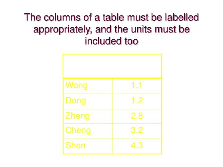 The columns of a table must be labelled appropriately, and the units must be included too