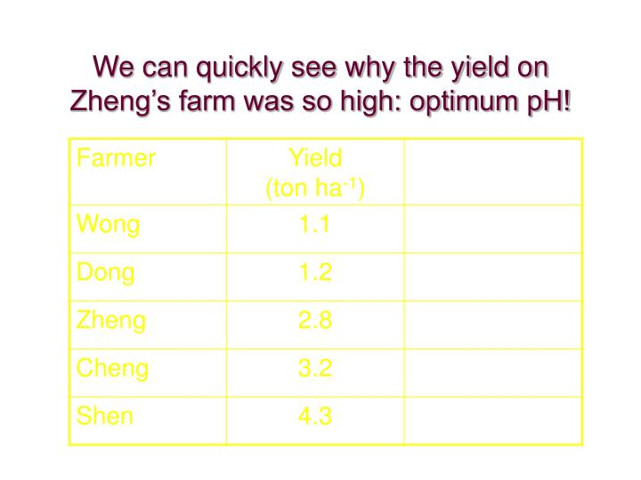 We can quickly see why the yield on Zheng's farm was so high: optimum pH!
