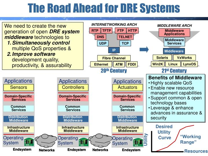 The Road Ahead for DRE Systems