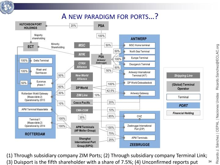 A new paradigm for ports…?