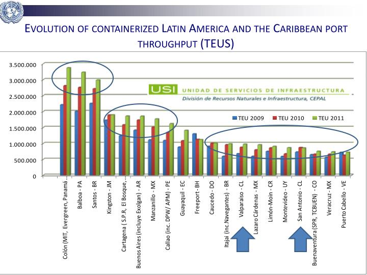 Evolution of containerized Latin America and