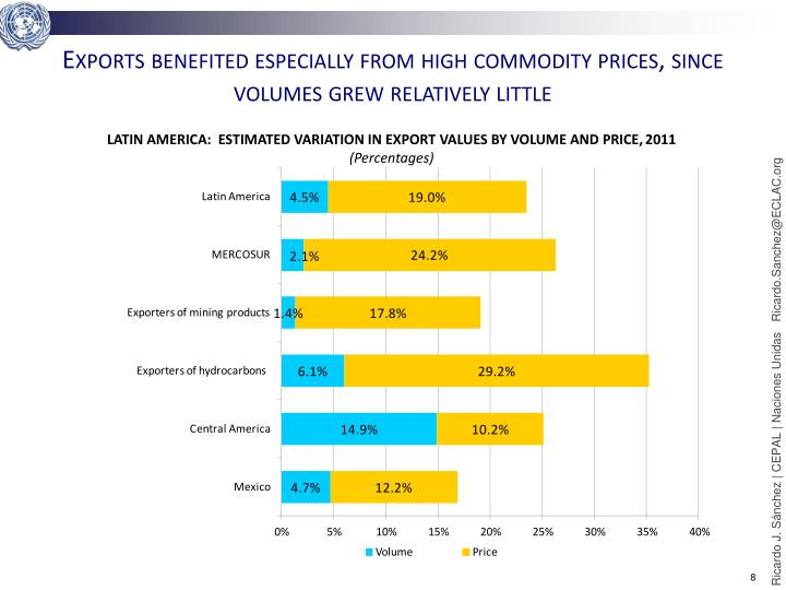 Exports benefited especially from high commodity prices, since volumes grew relatively little
