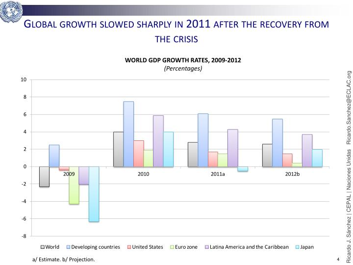 Global growth slowed sharply in 2011 after the recovery from the crisis