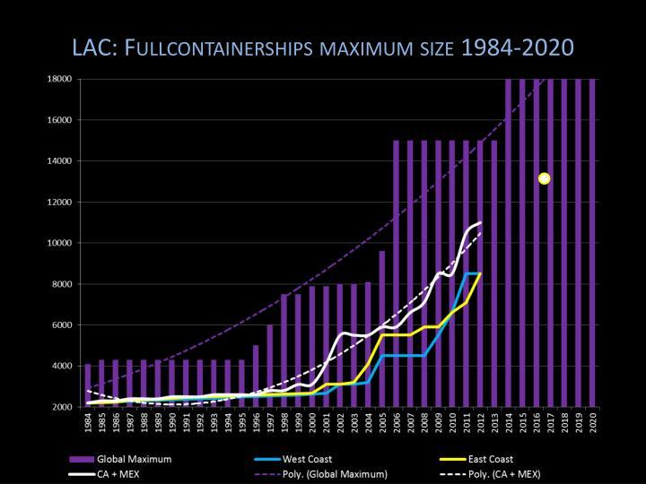 LAC: Fullcontainerships maximum size 1984-2020
