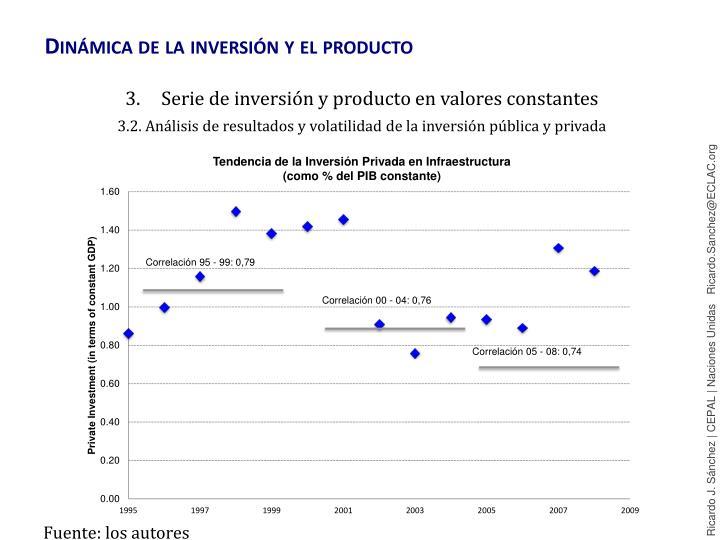 Dinámica de la inversión y el producto