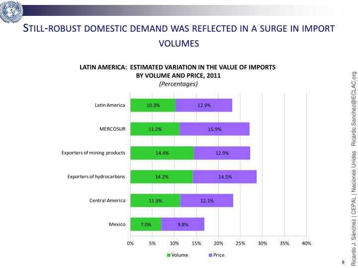 Still-robust domestic demand was reflected in a surge in import volumes