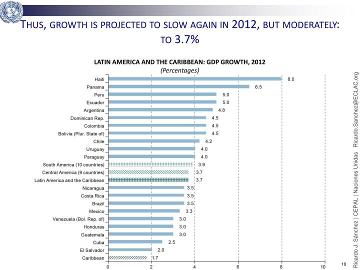 Thus, growth is projected to slow again in 2012, but moderately: to 3.7%