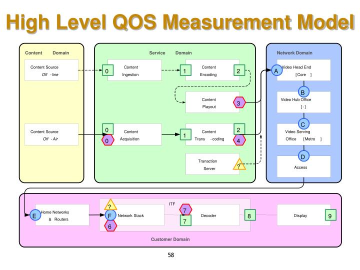 High Level QOS Measurement Model