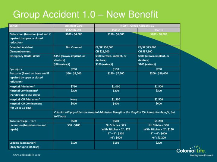 Group Accident 1.0 – New Benefit