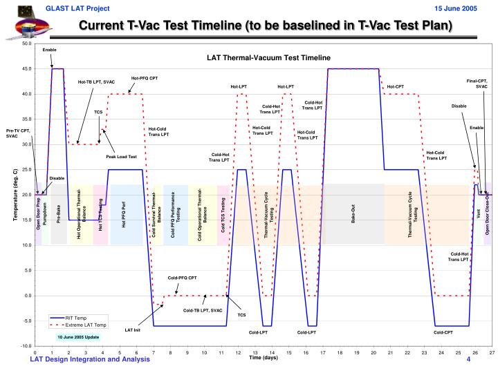 Current T-Vac Test Timeline (to be baselined in T-Vac Test Plan)