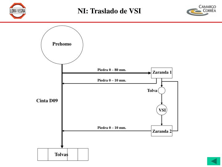 NI: Traslado de VSI