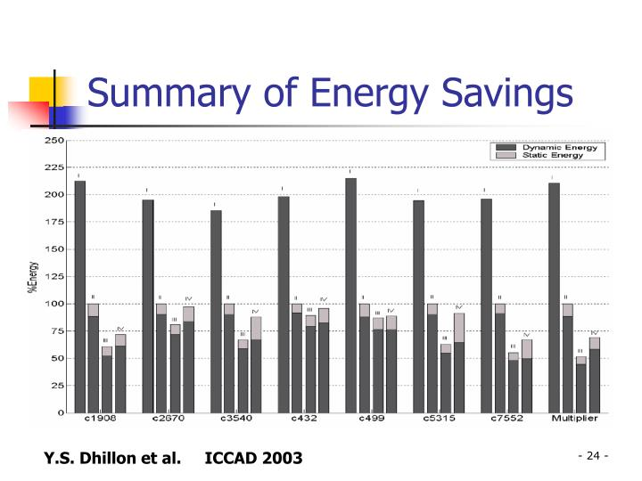Summary of Energy Savings