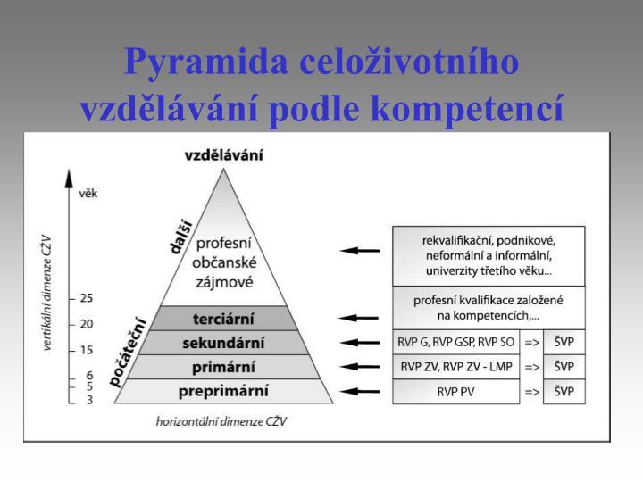 Pyramida celoživotního vzdělávání podle kompetencí