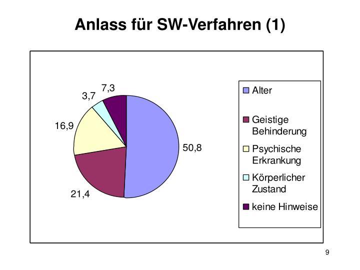 Anlass für SW-Verfahren (1)
