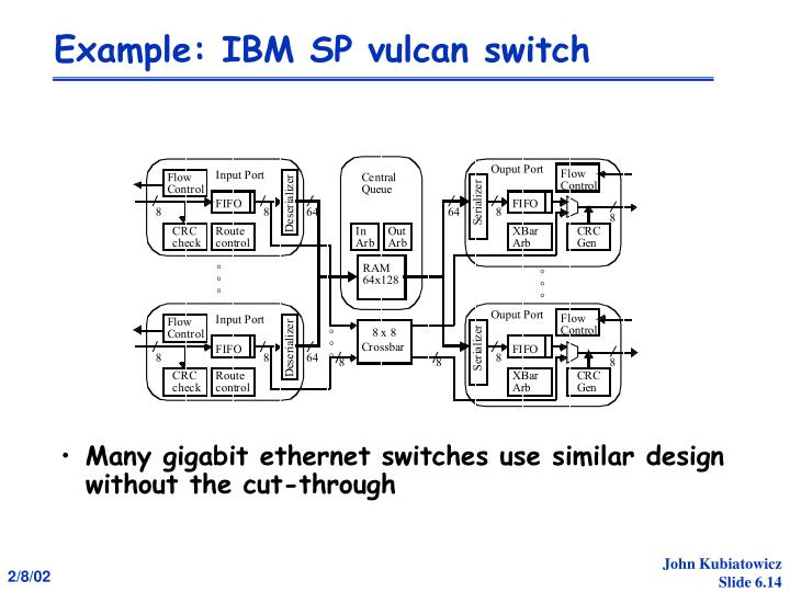 Example: IBM SP vulcan switch