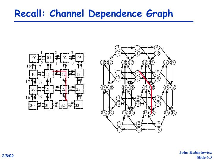 Recall channel dependence graph