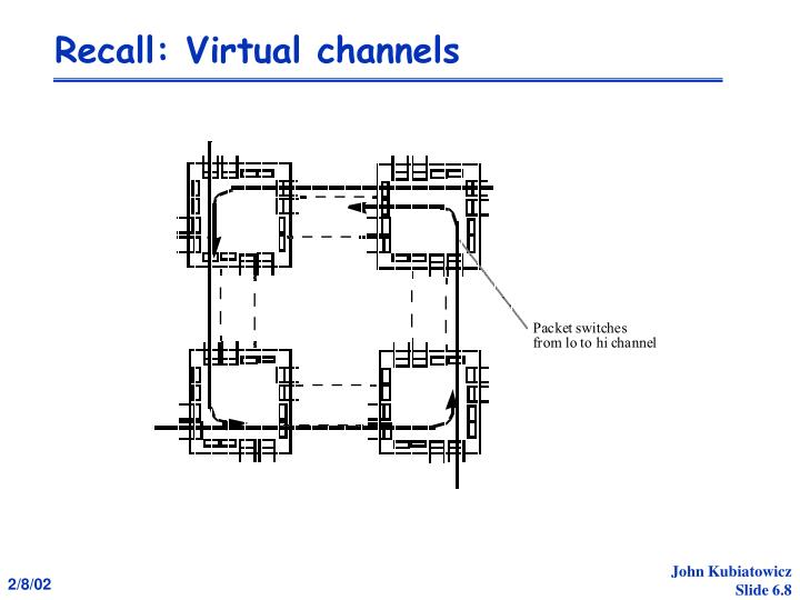Recall: Virtual channels