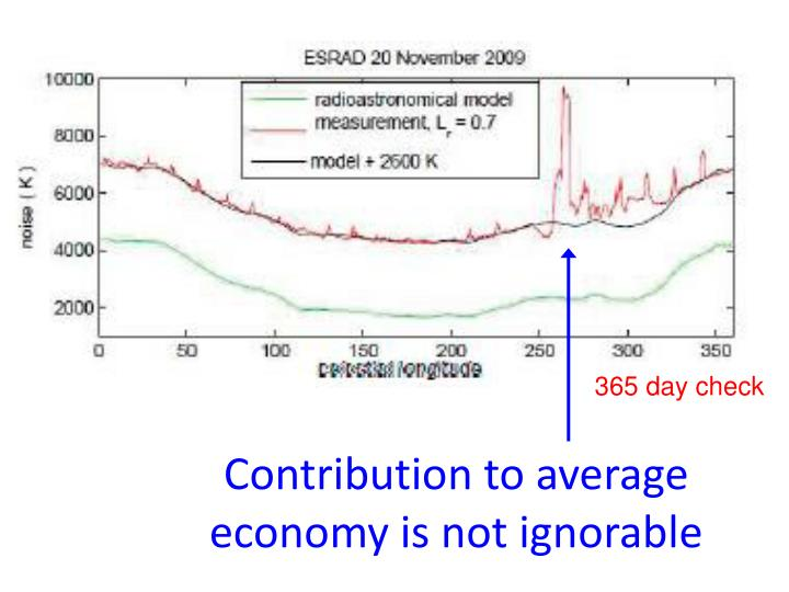 Contribution to average economy is not ignorable