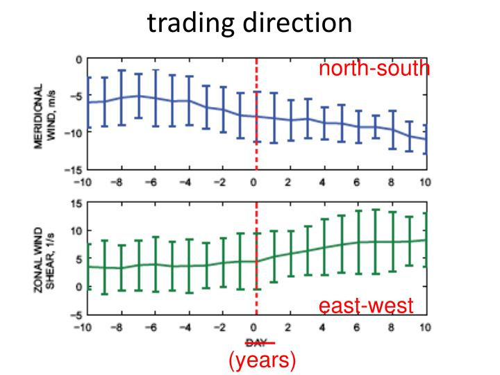 trading direction