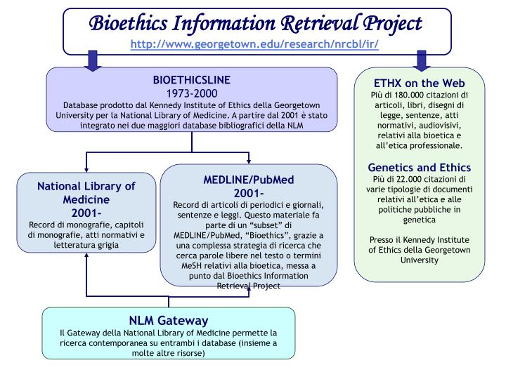 Bioethics Information Retrieval Project