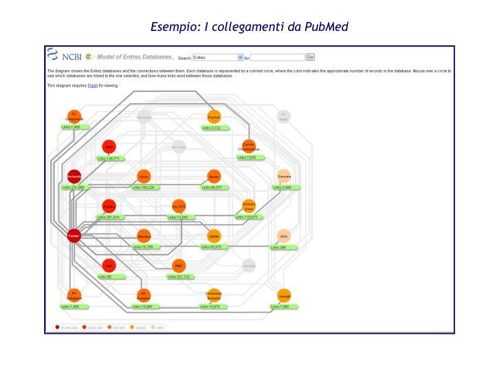 Esempio: I collegamenti da PubMed