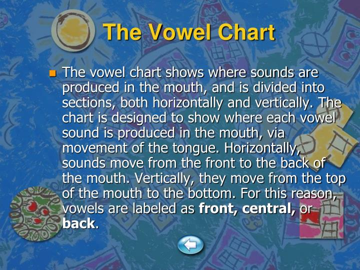 The Vowel Chart