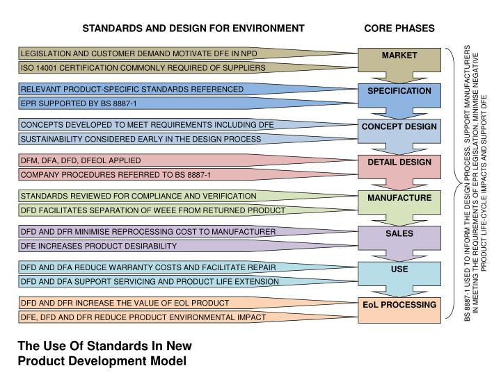 STANDARDS AND DESIGN FOR ENVIRONMENT