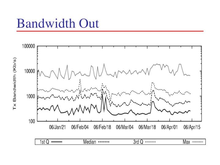 Bandwidth Out