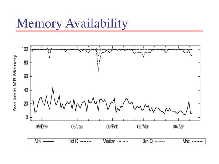 Memory Availability