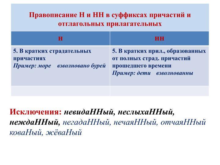 Правописание Н и НН в суффиксах причастий и отглагольных прилагательных