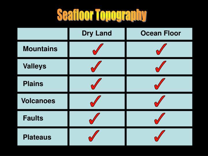 Seafloor Topography