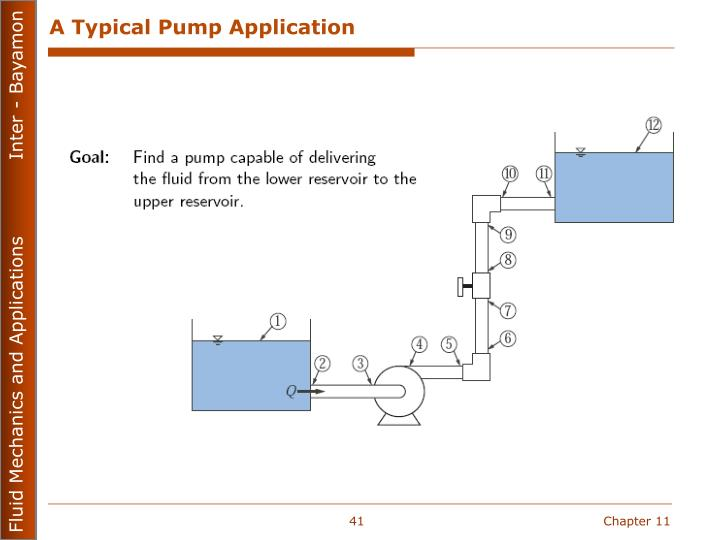 A Typical Pump Application