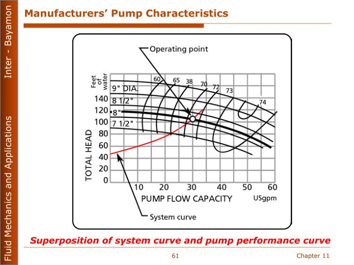 Manufacturers' Pump Characteristics