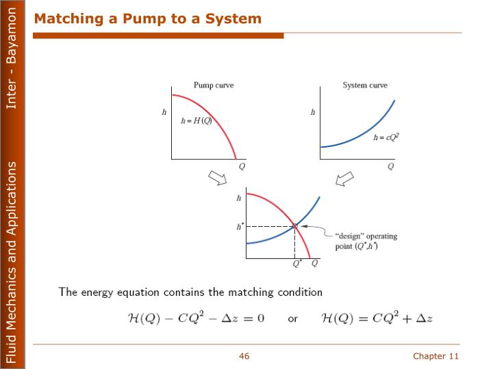 Matching a Pump to a System