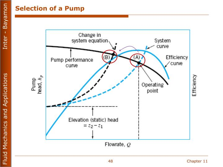 Selection of a Pump