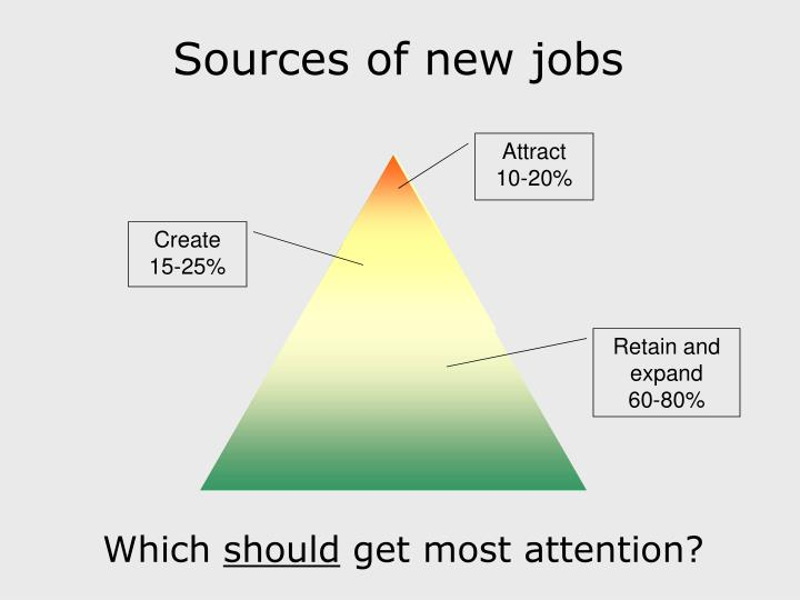 Sources of new jobs
