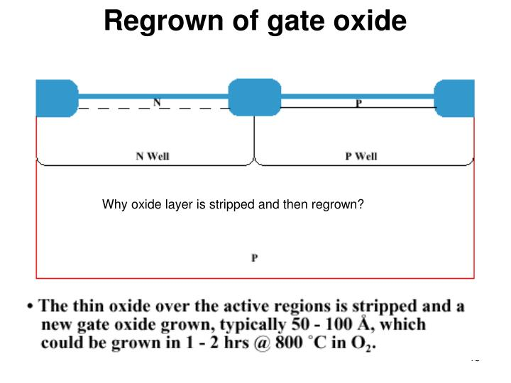 Regrown of gate oxide