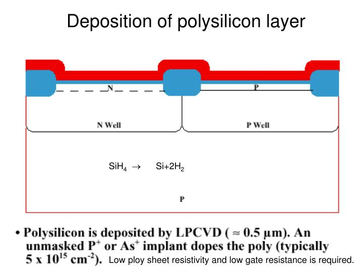 Deposition of polysilicon layer