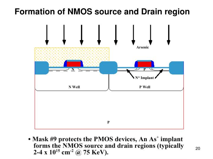 Formation of NMOS source and Drain region