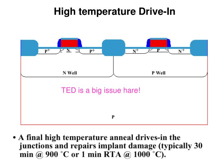 High temperature Drive-In