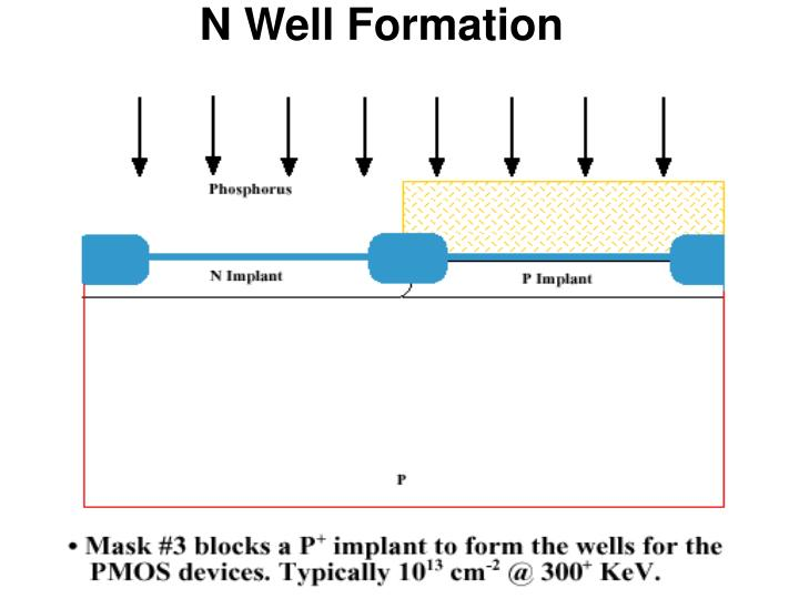 N Well Formation