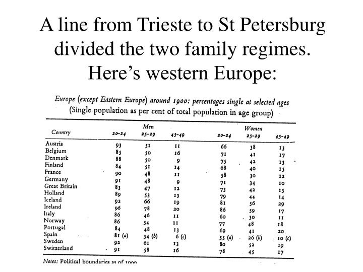 A line from Trieste to St Petersburg divided the two family regimes.