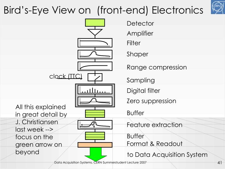 Bird's-Eye View on  (front-end) Electronics