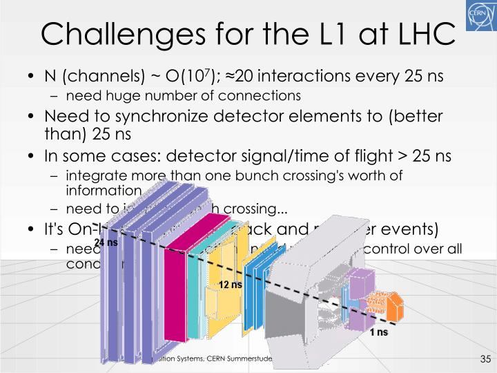 Challenges for the L1 at LHC