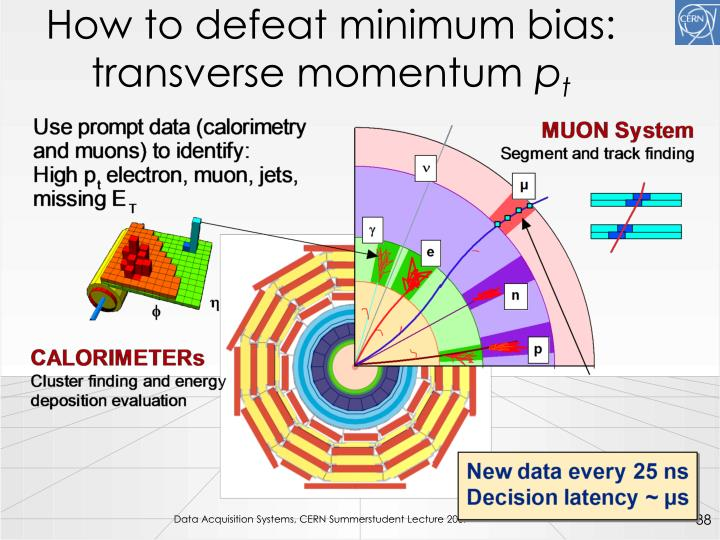 How to defeat minimum bias: transverse momentum