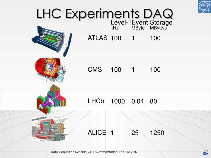 LHC Experiments DAQ