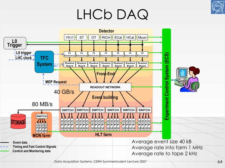 LHCb DAQ
